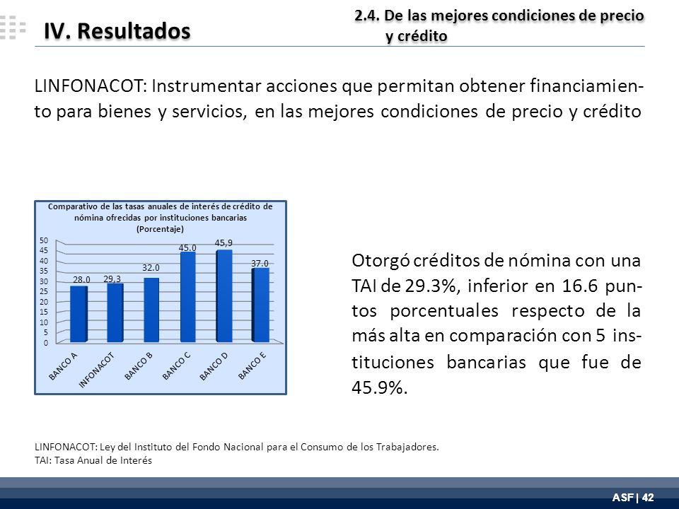 ASF | 42 IV. Resultados 2.4. De las mejores condiciones de precio y crédito 2.4.