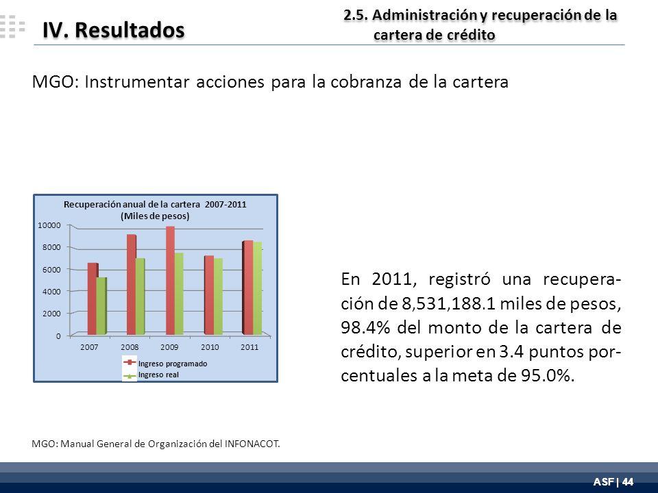 ASF | 44 IV. Resultados En 2011, registró una recupera- ción de 8, 531, 188.
