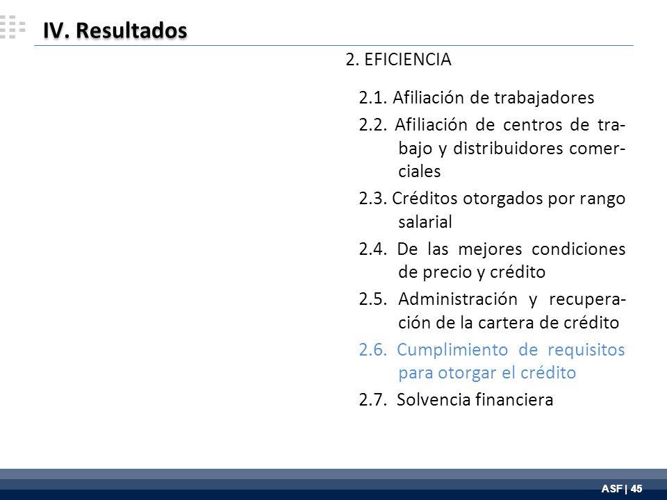 ASF | 45 IV. Resultados 2. EFICIENCIA 2.1. Afiliación de trabajadores 2.2.