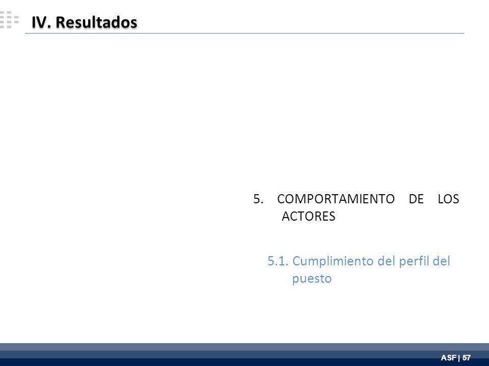 ASF | 57 5. COMPORTAMIENTO DE LOS ACTORES 5.1. Cumplimiento del perfil del puesto IV. Resultados