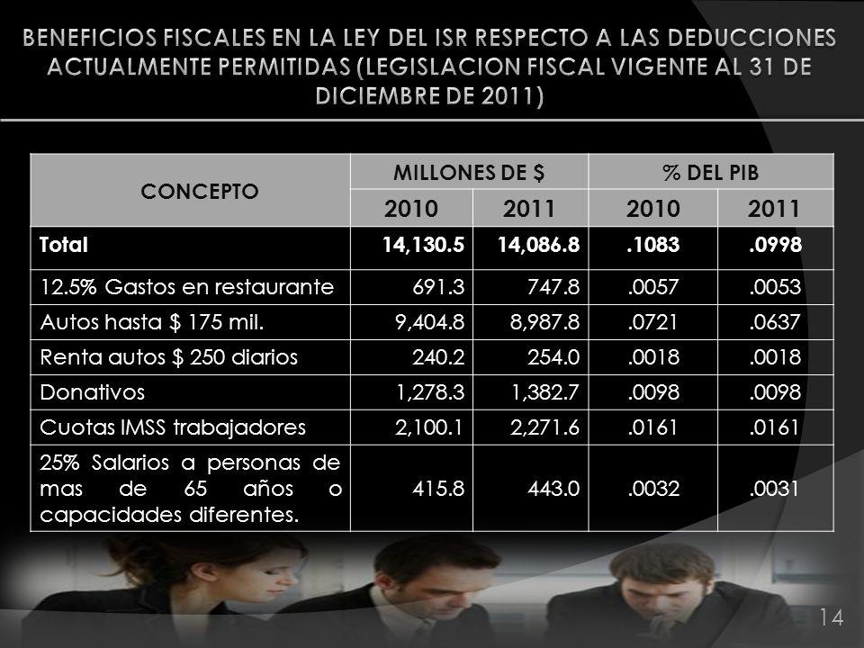 14 CONCEPTO MILLONES DE $ % DEL PIB 2010201120102011 Total14,130.514,086.8.1083.0998 12.5% Gastos en restaurante691.3747.8.0057.0053 Autos hasta $ 175