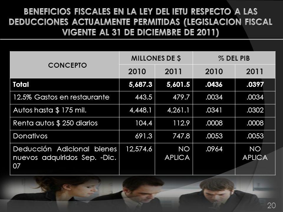20 CONCEPTO MILLONES DE $% DEL PIB 2010201120102011 Total5,687.35,601.5.0436.0397 12.5% Gastos en restaurante443.5479.7.0034 Autos hasta $ 175 mil.4,4