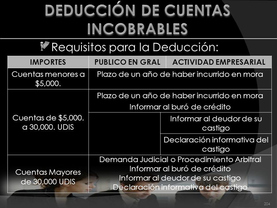 Requisitos para la Deducción: 204 IMPORTESPUBLICO EN GRALACTIVIDAD EMPRESARIAL Cuentas menores a $5,000. Plazo de un año de haber incurrido en mora Cu
