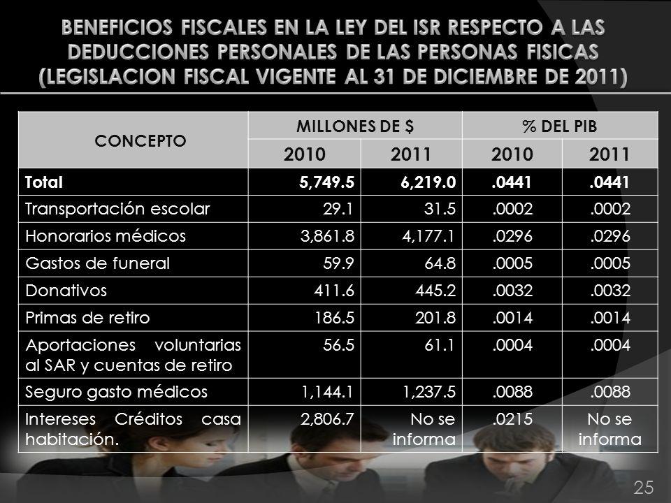 25 CONCEPTO MILLONES DE $ % DEL PIB 2010201120102011 Total5,749.56,219.0.0441 Transportación escolar29.131.5.0002 Honorarios médicos3,861.84,177.1.029