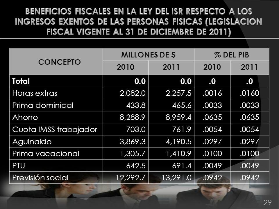 29 CONCEPTO MILLONES DE $% DEL PIB 2010201120102011 Total0.0.0 Horas extras2,082.02,257.5.0016.0160 Prima dominical433.8465.6.0033 Ahorro8,288.98,959.
