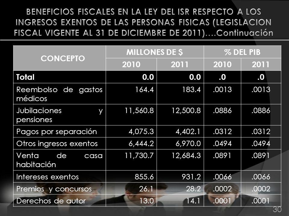30 CONCEPTO MILLONES DE $% DEL PIB 2010201120102011 Total0.0.0 Reembolso de gastos médicos 164.4183.4.0013 Jubilaciones y pensiones 11,560.812,500.8.0