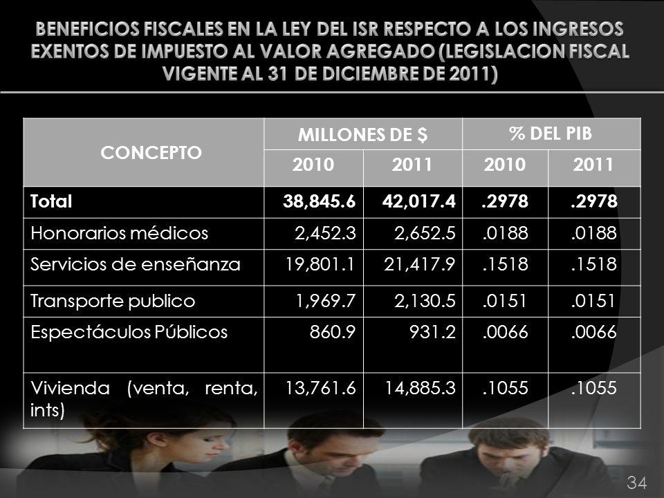 34 CONCEPTO MILLONES DE $ % DEL PIB 2010201120102011 Total38,845.642,017.4.2978 Honorarios médicos2,452.32,652.5.0188 Servicios de enseñanza19,801.121