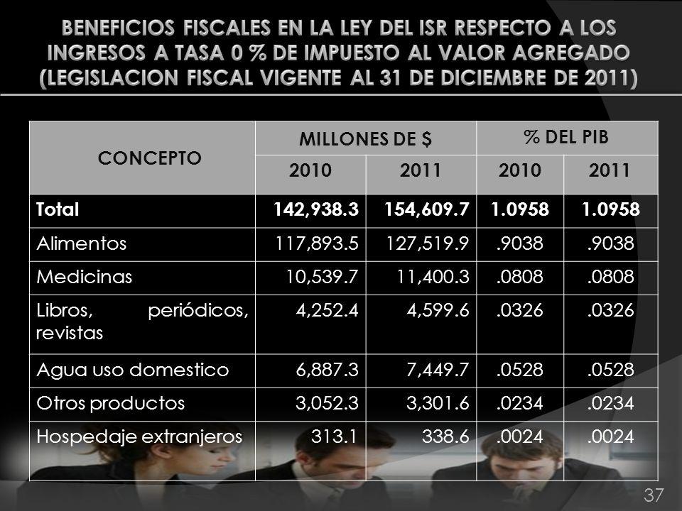 37 CONCEPTO MILLONES DE $ % DEL PIB 2010201120102011 Total142,938.3154,609.71.0958 Alimentos117,893.5127,519.9.9038 Medicinas10,539.711,400.3.0808 Lib