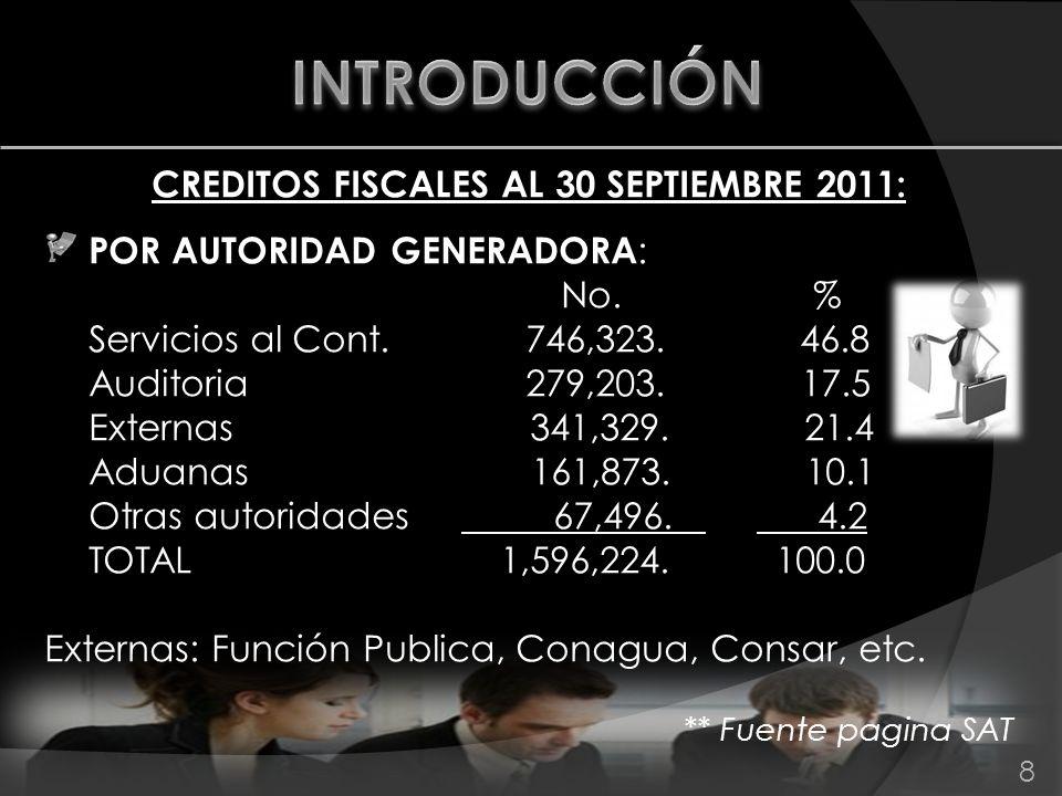 CREDITOS FISCALES AL 30 SEPTIEMBRE 2011: POR AUTORIDAD GENERADORA : No. % Servicios al Cont. 746,323. 46.8 Auditoria 279,203. 17.5 Externas 341,329. 2