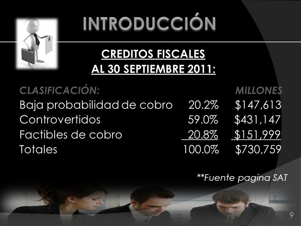 CREDITOS FISCALES AL 30 SEPTIEMBRE 2011: CLASIFICACIÓN: MILLONES Baja probabilidad de cobro 20.2% $147,613 Controvertidos 59.0% $431,147 Factibles de