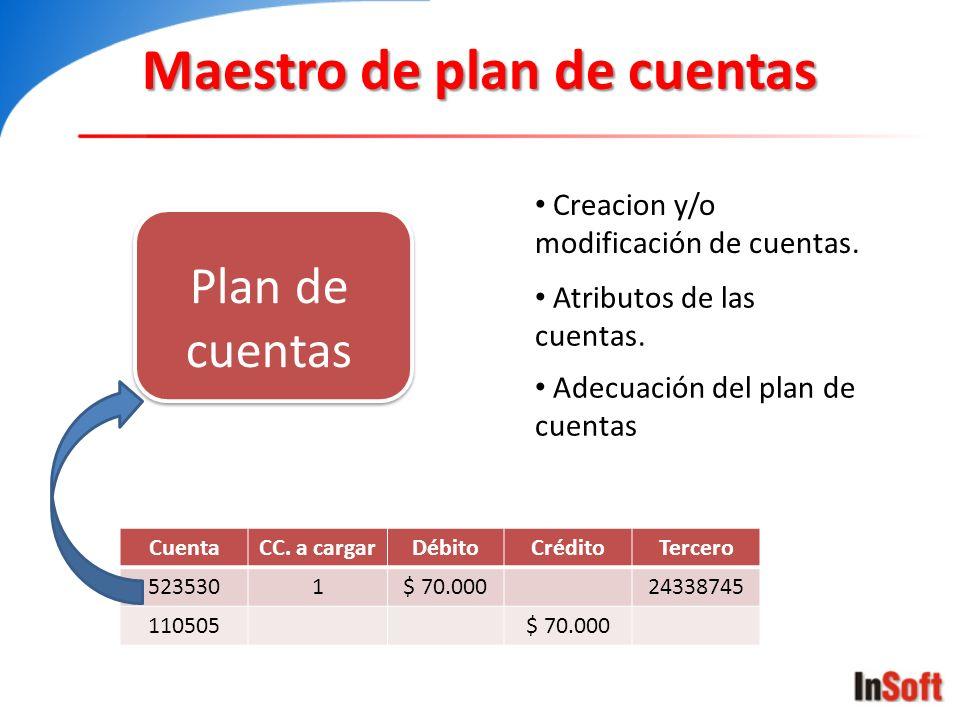 Manejador de operaciones CuentaCC.