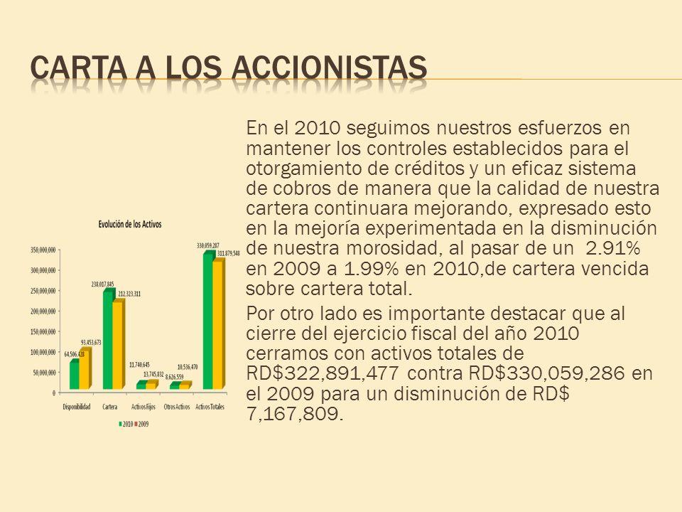 En el 2010 seguimos nuestros esfuerzos en mantener los controles establecidos para el otorgamiento de créditos y un eficaz sistema de cobros de manera