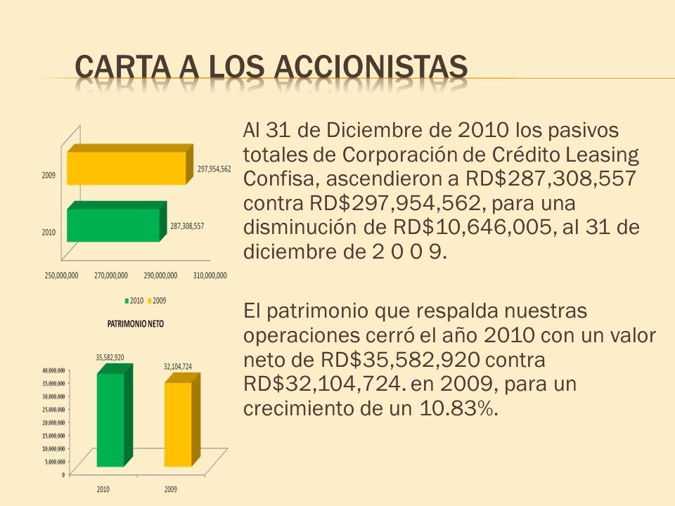 Al 31 de Diciembre de 2010 los pasivos totales de Corporación de Crédito Leasing Confisa, ascendieron a RD$287,308,557 contra RD$297,954,562, para una