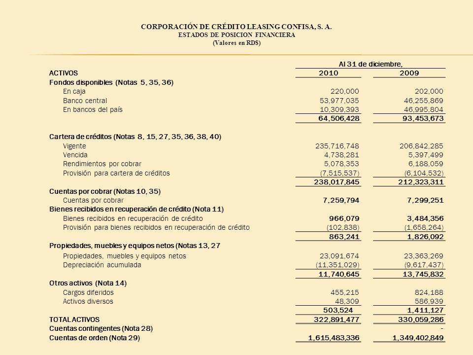 CORPORACIÓN DE CRÉDITO LEASING CONFISA, S. A. ESTADOS DE POSICION FINANCIERA (Valores en RD$) Al 31 de diciembre, ACTIVOS20102009 Fondos disponibles (