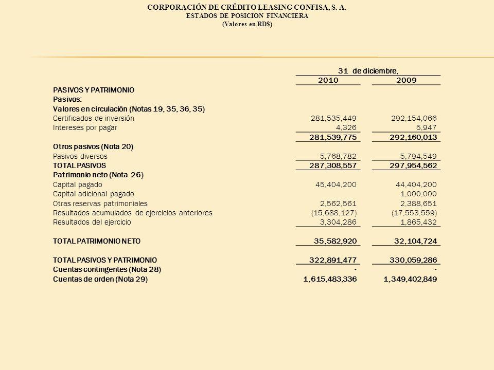 31 de diciembre, 20102009 PASIVOS Y PATRIMONIO Pasivos: Valores en circulación (Notas 19, 35, 36, 35) Certificados de inversión281,535,449292,154,066