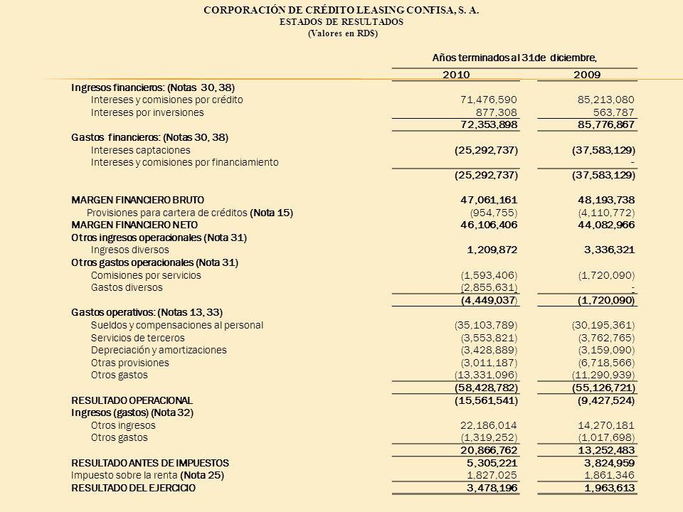 CORPORACIÓN DE CRÉDITO LEASING CONFISA, S. A. ESTADOS DE RESULTADOS (Valores en RD$) Años terminados al 31de diciembre, 20102009 Ingresos financieros: