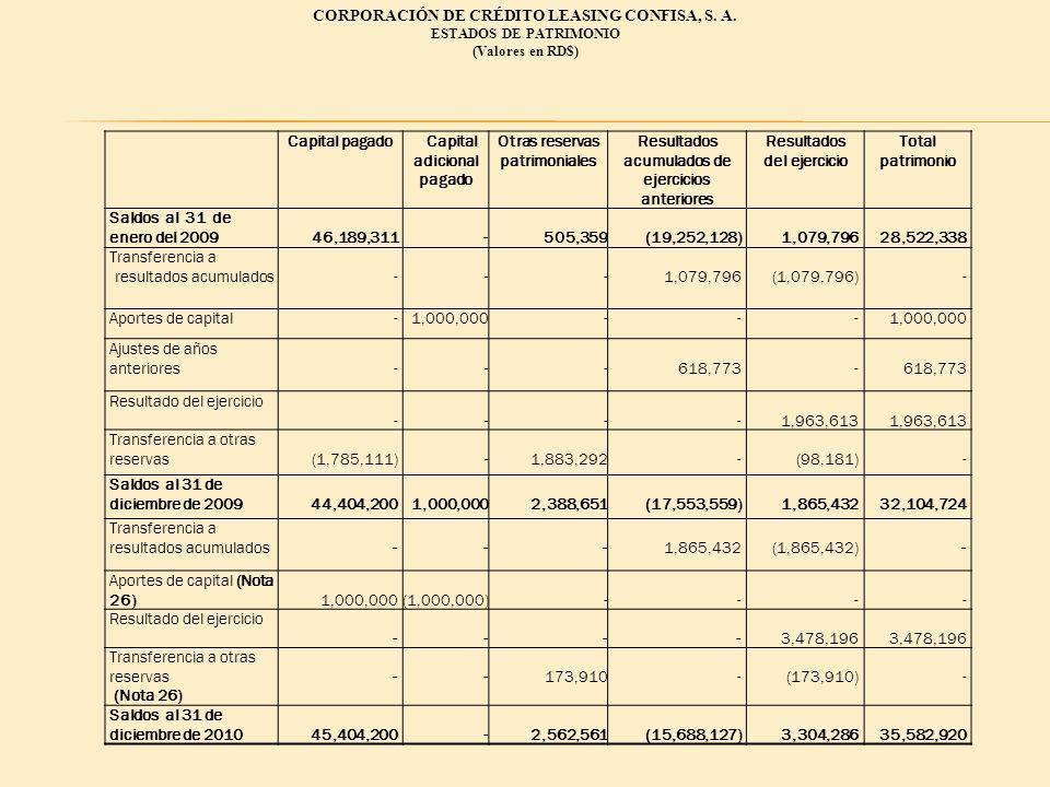 CORPORACIÓN DE CRÉDITO LEASING CONFISA, S. A. ESTADOS DE PATRIMONIO (Valores en RD$) Capital pagadoCapital adicional pagado Otras reservas patrimonial