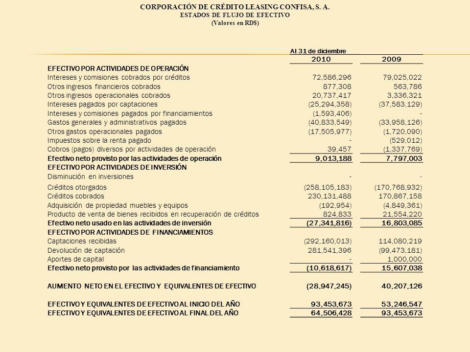 CORPORACIÓN DE CRÉDITO LEASING CONFISA, S. A. ESTADOS DE FLUJO DE EFECTIVO (Valores en RD$) Al 31 de diciembre 20102009 EFECTIVO POR ACTIVIDADES DE OP