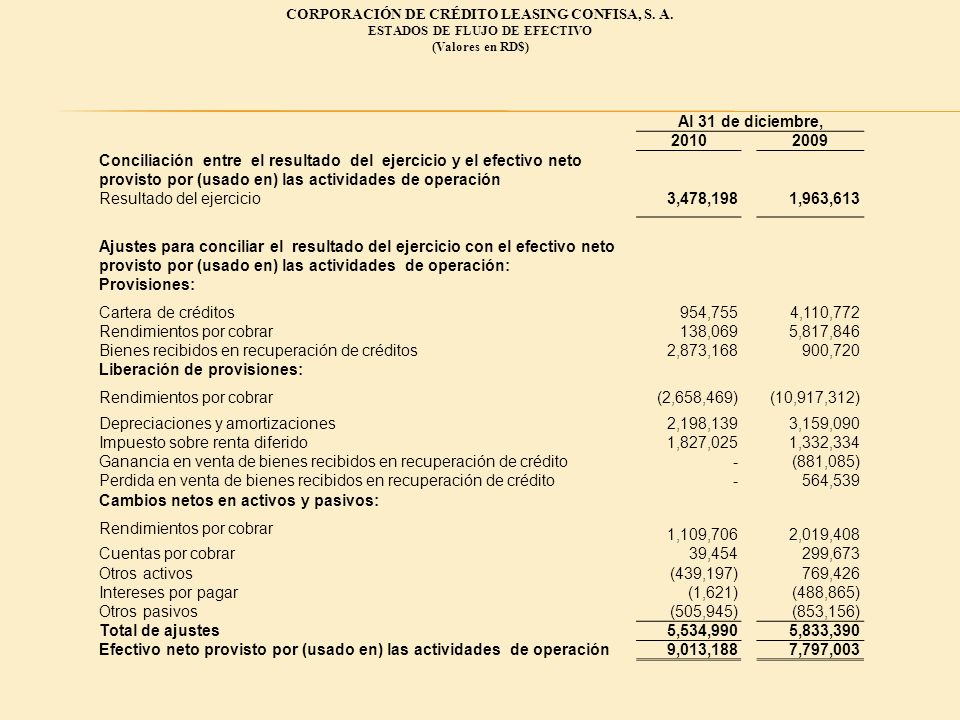 CORPORACIÓN DE CRÉDITO LEASING CONFISA, S. A. ESTADOS DE FLUJO DE EFECTIVO (Valores en RD$) Al 31 de diciembre, 20102009 Conciliación entre el resulta