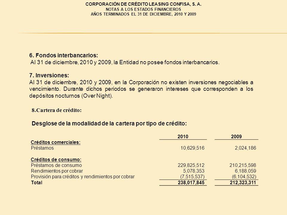 CORPORACIÓN DE CRÉDITO LEASING CONFISA, S. A. NOTAS A LOS ESTADOS FINANCIEROS AÑOS TERMINADOS EL 31 DE DICIEMBRE, 2010 Y 2009 6. Fondos interbancarios