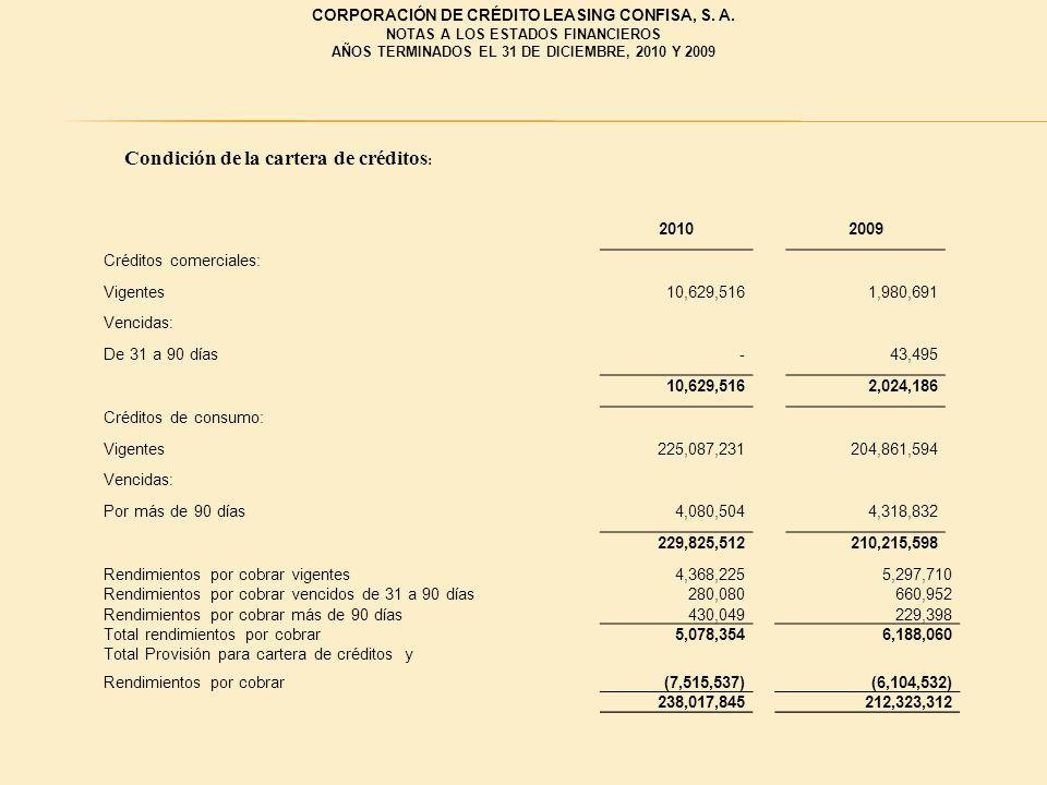 20102009 Créditos comerciales: Vigentes10,629,5161,980,691 Vencidas: De 31 a 90 días-43,495 10,629,5162,024,186 Créditos de consumo: Vigentes225,087,2