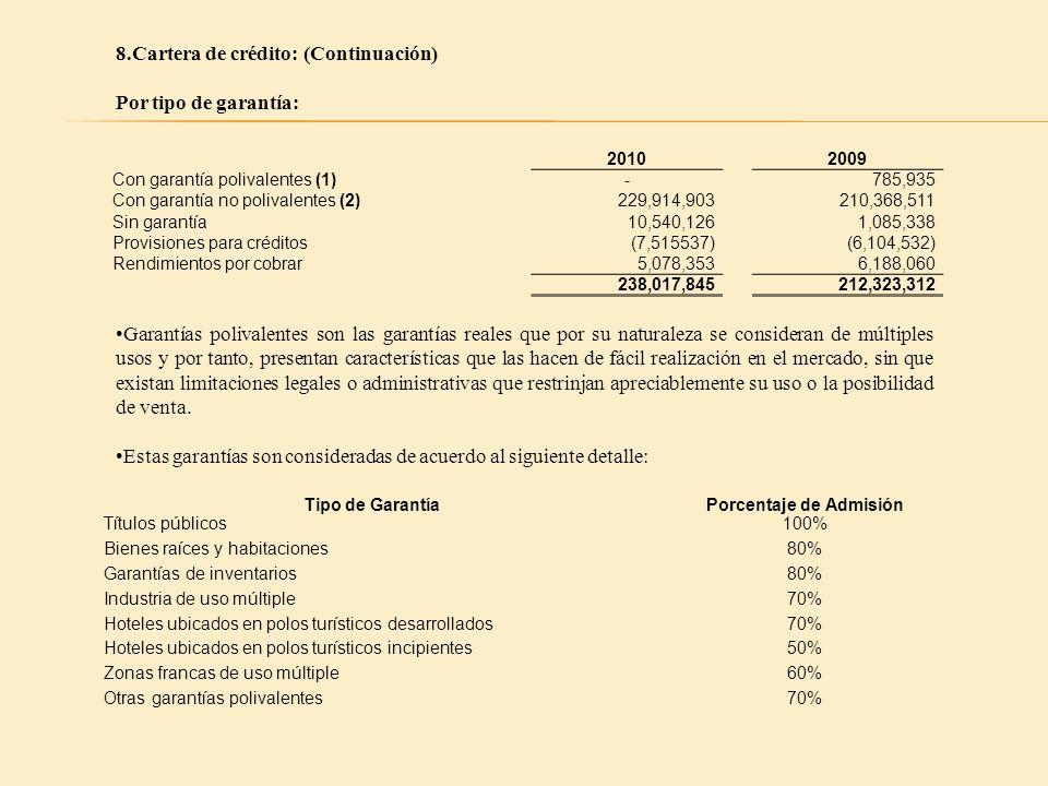8.Cartera de crédito: (Continuación) Por tipo de garantía: 20102009 Con garantía polivalentes (1)-785,935 Con garantía no polivalentes (2) 229,914,903