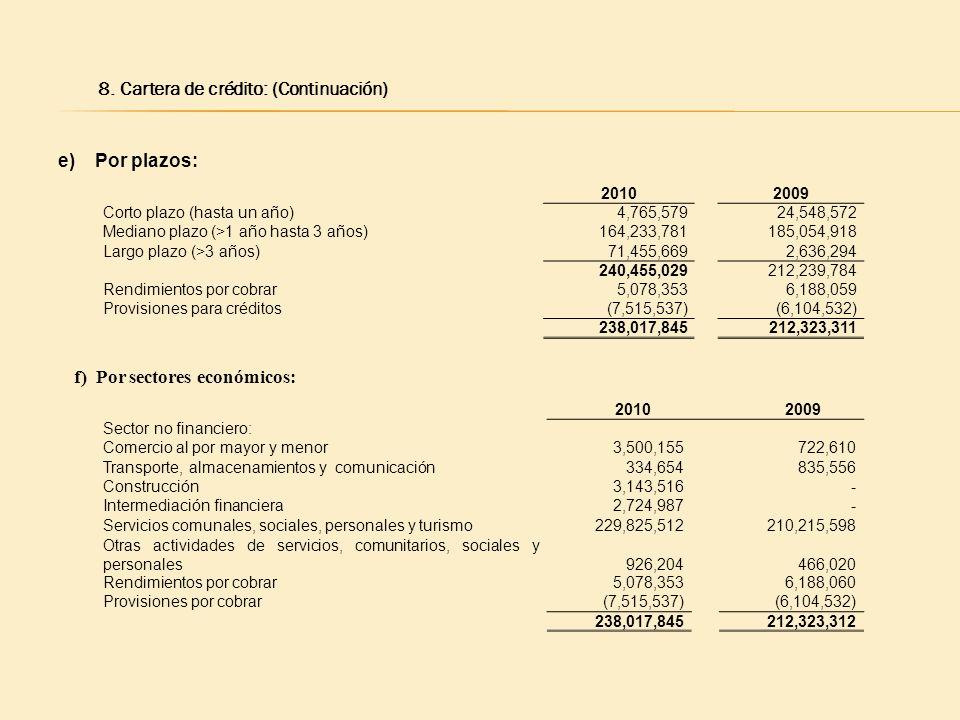 8. Cartera de crédito: (Continuación) e) Por plazos: 20102009 Corto plazo (hasta un año)4,765,57924,548,572 Mediano plazo (>1 año hasta 3 años)164,233