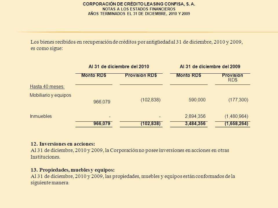 Los bienes recibidos en recuperación de créditos por antigüedad al 31 de diciembre, 2010 y 2009, es como sigue: Al 31 de diciembre del 2010Al 31 de di