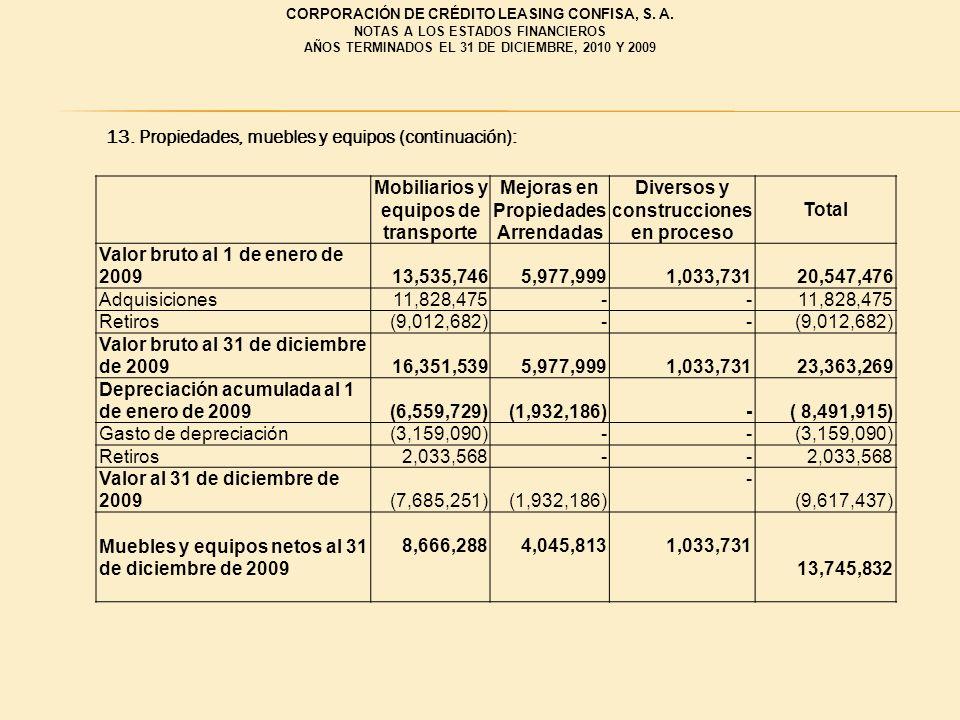 CORPORACIÓN DE CRÉDITO LEASING CONFISA, S. A. NOTAS A LOS ESTADOS FINANCIEROS AÑOS TERMINADOS EL 31 DE DICIEMBRE, 2010 Y 2009 13. Propiedades, muebles