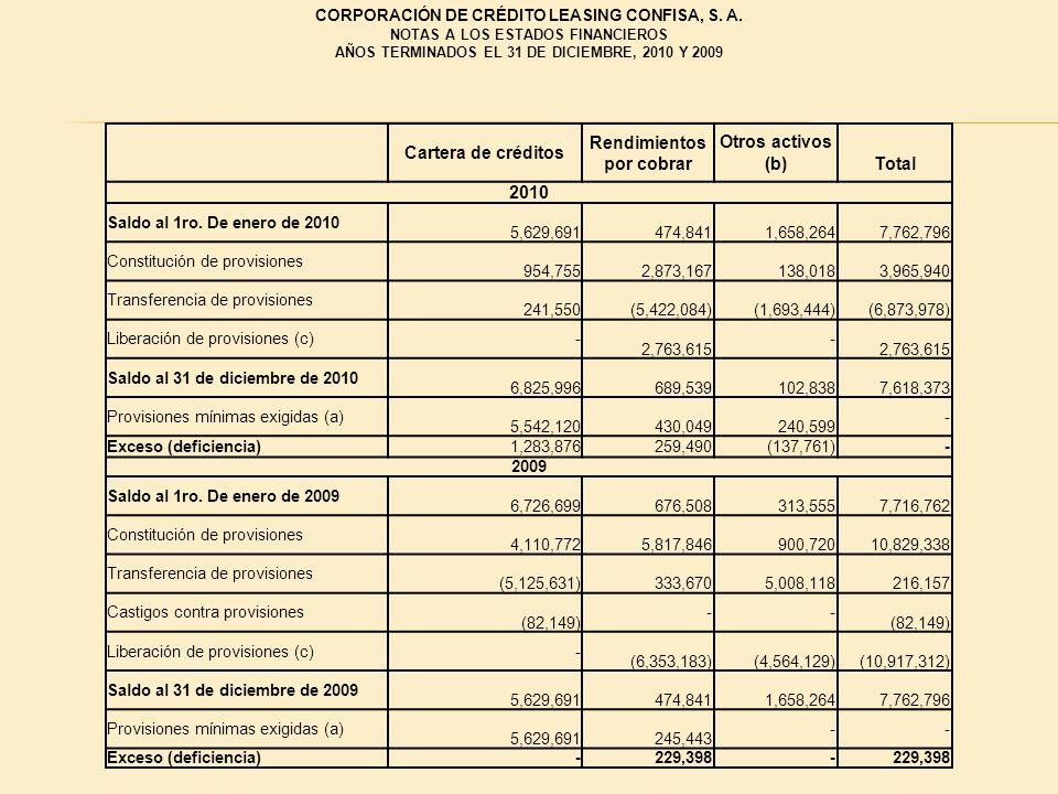 Cartera de créditos Rendimientos por cobrar Otros activos (b)Total 2010 Saldo al 1ro. De enero de 2010 5,629,691474,8411,658,2647,762,796 Constitución