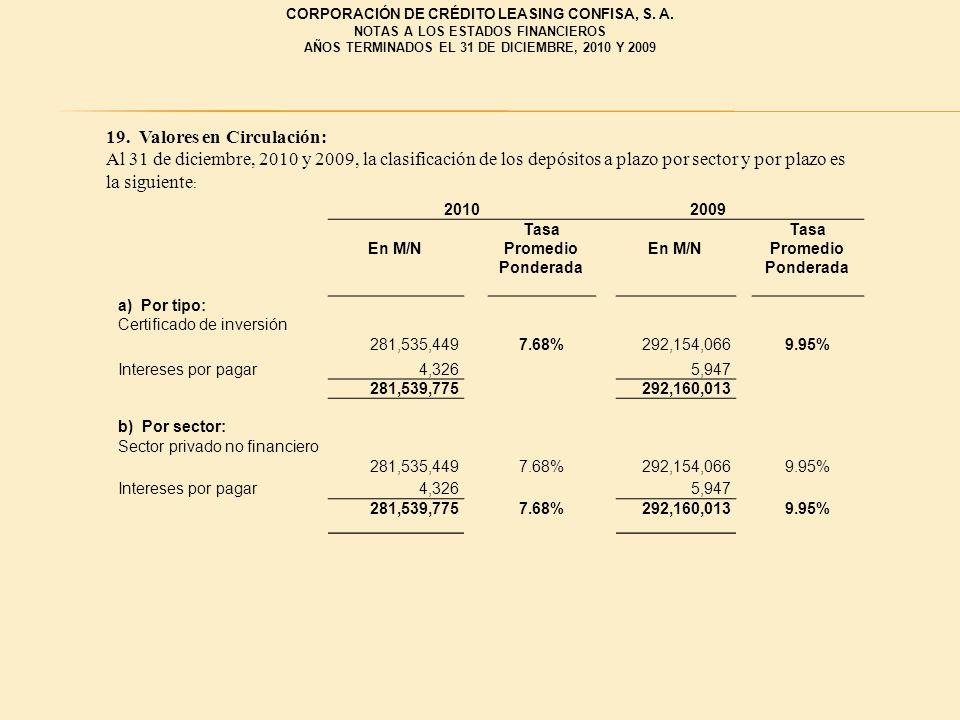 19. Valores en Circulación: Al 31 de diciembre, 2010 y 2009, la clasificación de los depósitos a plazo por sector y por plazo es la siguiente : 201020