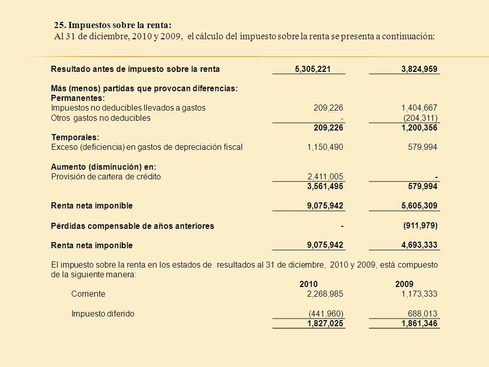 25. Impuestos sobre la renta: Al 31 de diciembre, 2010 y 2009, el cálculo del impuesto sobre la renta se presenta a continuación: Resultado antes de i