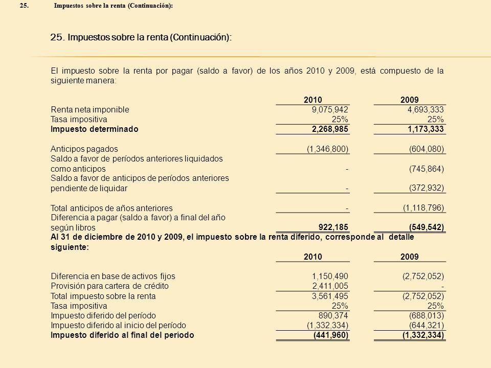 25.Impuestos sobre la renta (Continuación): El impuesto sobre la renta por pagar (saldo a favor) de los años 2010 y 2009, está compuesto de la siguien