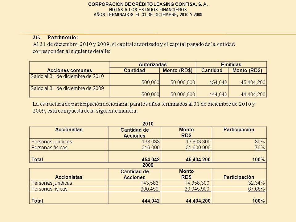26. Patrimonio: Al 31 de diciembre, 2010 y 2009, el capital autorizado y el capital pagado de la entidad corresponden al siguiente detalle: Autorizada