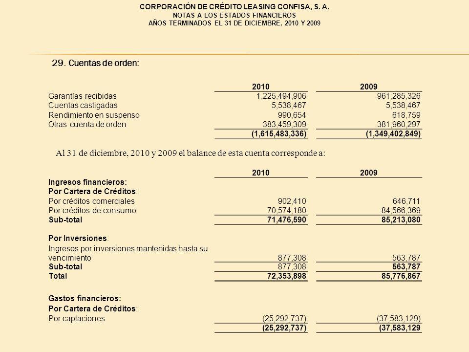 29. Cuentas de orden: Al 31 de diciembre, 2010 y 2009 el balance de esta cuenta corresponde a: 20102009 Garantías recibidas1,225,494,906961,285,326 Cu