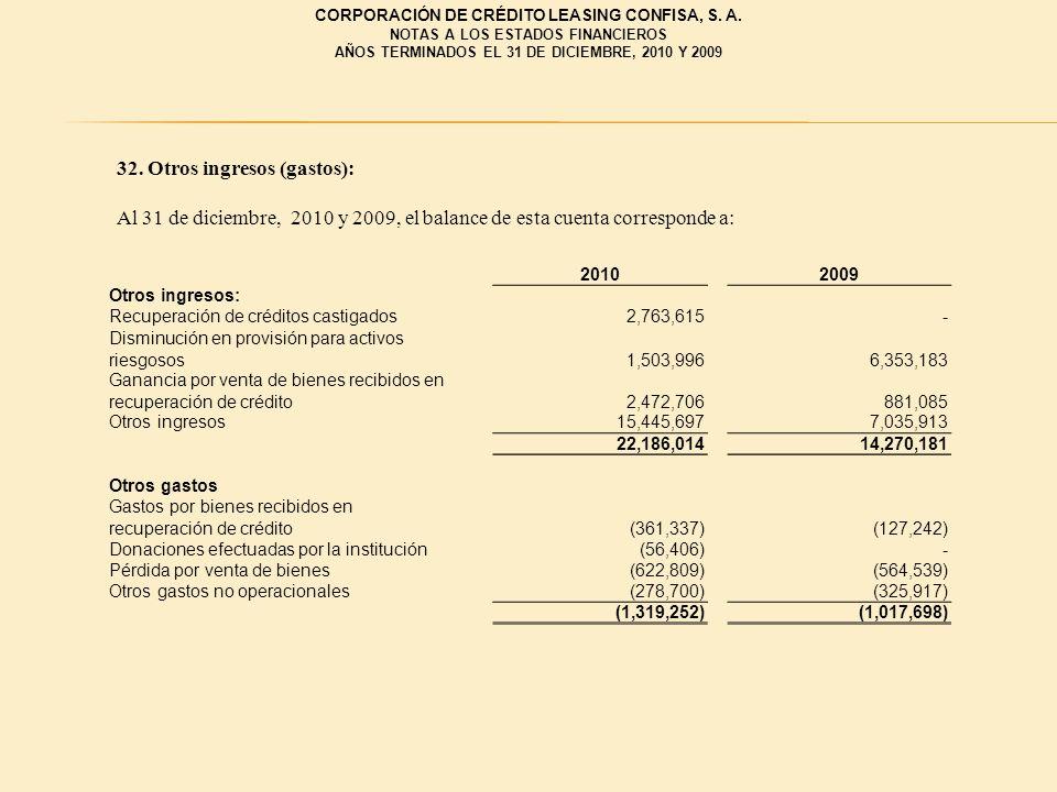 32. Otros ingresos (gastos): Al 31 de diciembre, 2010 y 2009, el balance de esta cuenta corresponde a: 20102009 Otros ingresos: Recuperación de crédit