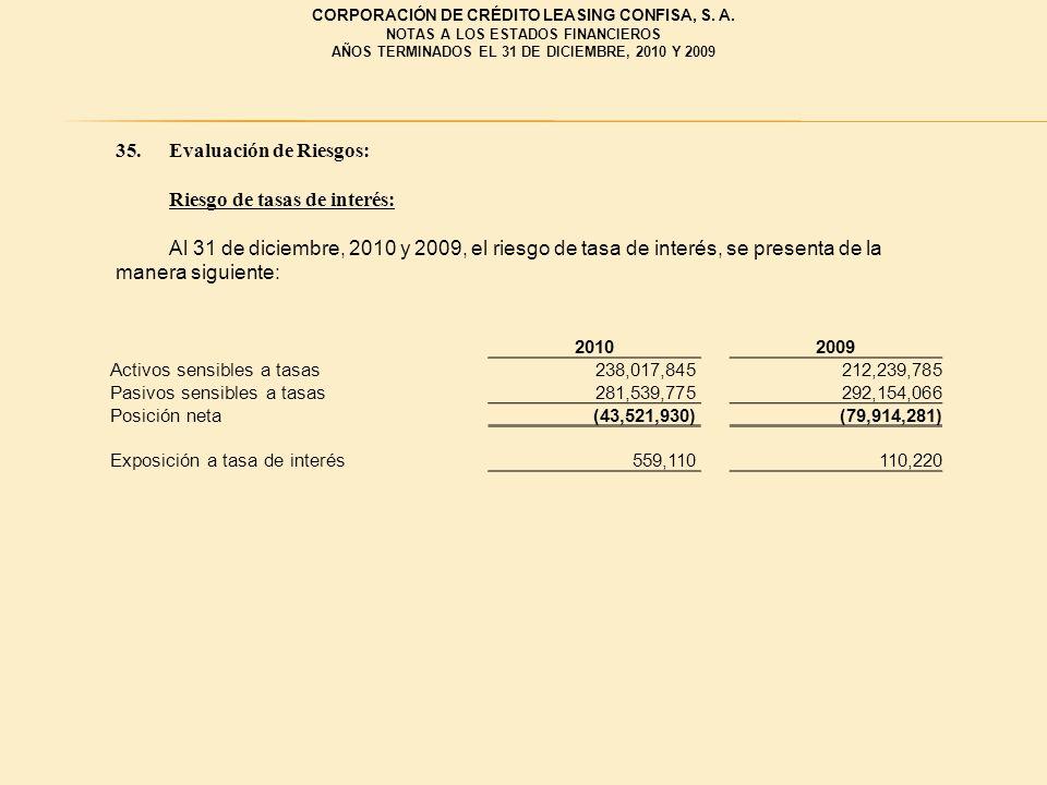35.Evaluación de Riesgos: Riesgo de tasas de interés: Al 31 de diciembre, 2010 y 2009, el riesgo de tasa de interés, se presenta de la manera siguient