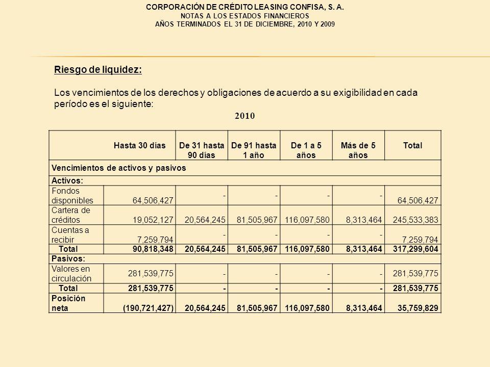 Riesgo de liquidez: Los vencimientos de los derechos y obligaciones de acuerdo a su exigibilidad en cada período es el siguiente: 2010 Hasta 30 díasDe