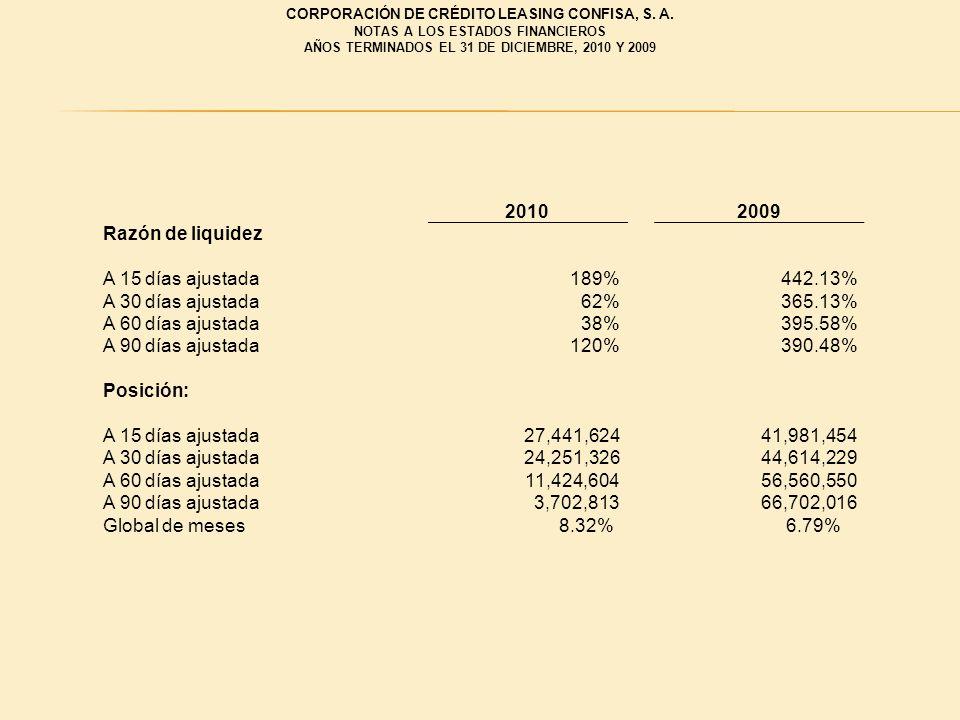 20102009 Razón de liquidez A 15 días ajustada 189% 442.13% A 30 días ajustada 62% 365.13% A 60 días ajustada 38% 395.58% A 90 días ajustada 120% 390.4