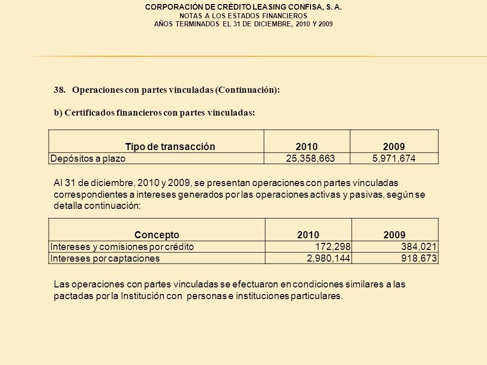 38.Operaciones con partes vinculadas (Continuación): b) Certificados financieros con partes vinculadas: Tipo de transacción20102009 Depósitos a plazo