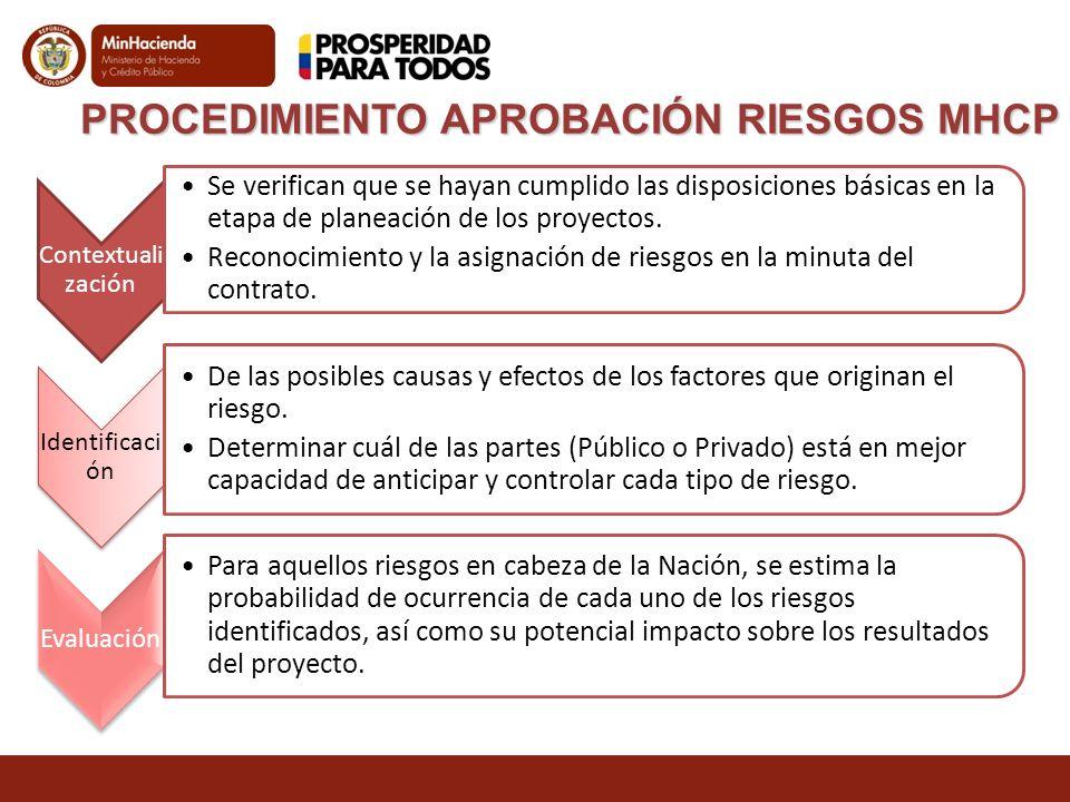 PROCEDIMIENTO APROBACIÓN RIESGOS MHCP Contextual ización Se verifican que se hayan cumplido las disposiciones básicas en la etapa de planeación de los