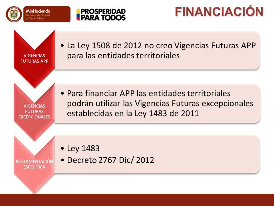FINANCIACIÓN VIGENCIAS FUTURAS APP La Ley 1508 de 2012 no creo Vigencias Futuras APP para las entidades territoriales VIGENCIAS FUTURAS EXCEPCIONALES