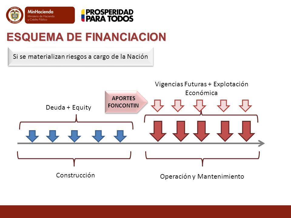 ESQUEMA DE FINANCIACION Construcción Operación y Mantenimiento Deuda + Equity Vigencias Futuras + Explotación Económica Si se materializan riesgos a c