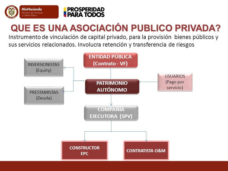 QUE ES UNA ASOCIACIÓN PUBLICO PRIVADA? Instrumento de vinculación de capital privado, para la provisión bienes públicos y sus servicios relacionados.