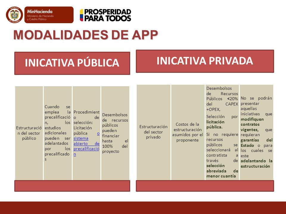 MODALIDADES DE APP INICATIVA PÚBLICA Estructuració n del sector público Cuando se emplea la precalificació n, los estudios adicionales pueden ser adel