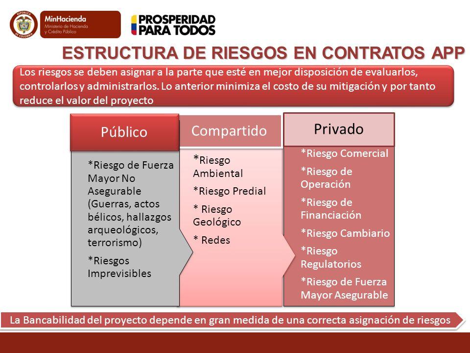 ESTRUCTURA DE RIESGOS EN CONTRATOS APP Los riesgos se deben asignar a la parte que esté en mejor disposición de evaluarlos, controlarlos y administrar
