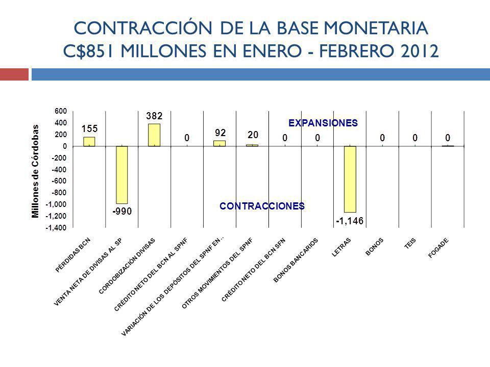CONTRACCIÓN DE LA BASE MONETARIA C$851 MILLONES EN ENERO - FEBRERO 2012 EXPANSIONES CONTRACCIONES