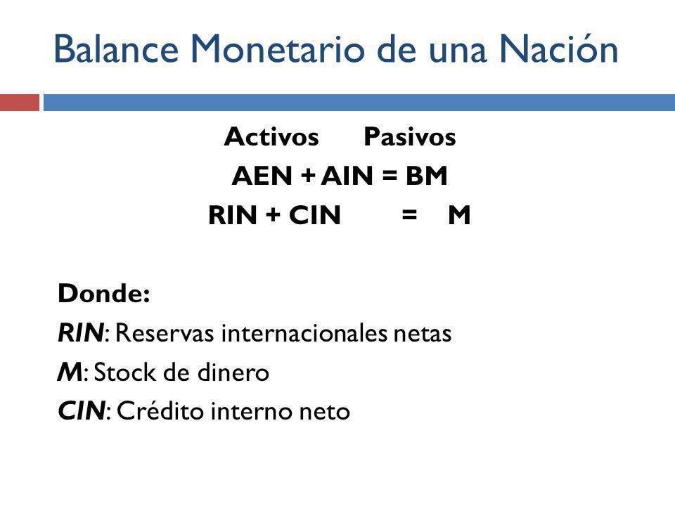 Balance Monetario de una Nación Activos Pasivos AEN + AIN = BM RIN + CIN = M Donde: RIN: Reservas internacionales netas M: Stock de dinero CIN: Crédito interno neto