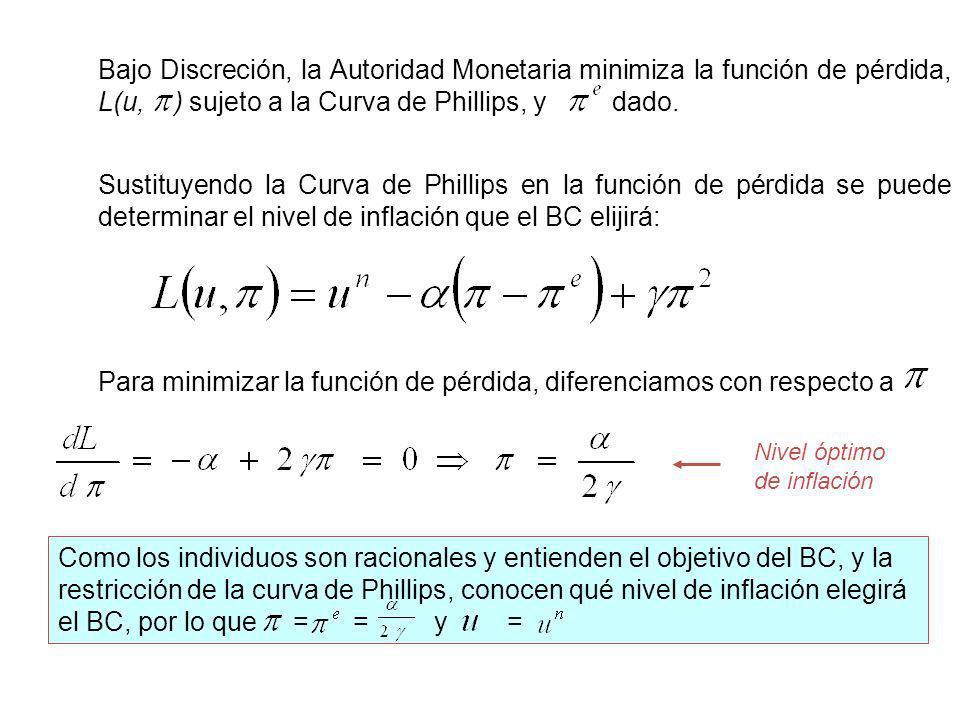 Bajo Discreción, la Autoridad Monetaria minimiza la función de pérdida, L(u, ) sujeto a la Curva de Phillips, y dado.