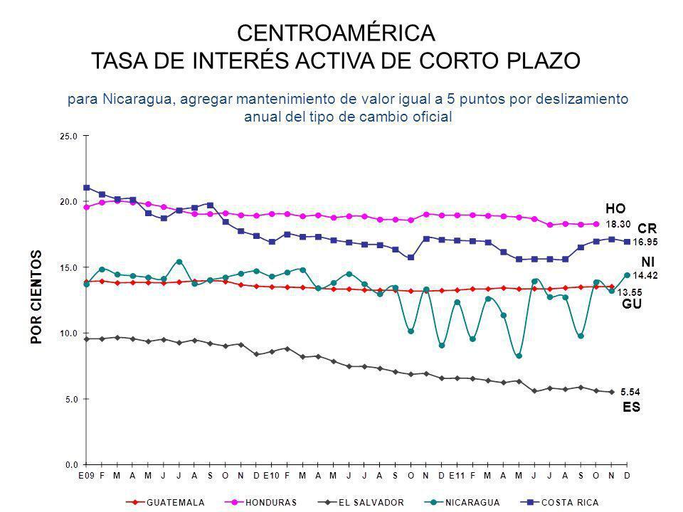 CENTROAMÉRICA TASA DE INTERÉS ACTIVA DE CORTO PLAZO para Nicaragua, agregar mantenimiento de valor igual a 5 puntos por deslizamiento anual del tipo de cambio oficial HO CR GU NI ES